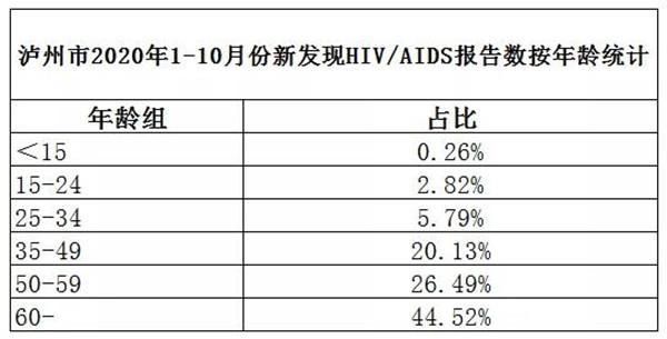感染 者 数 hiv